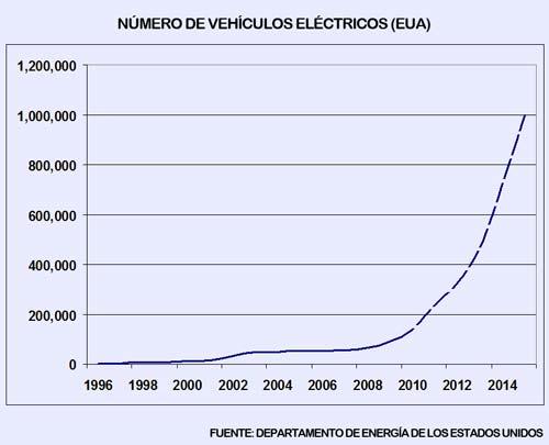 Vehiculos electricos en Los Estados Unidos desde 1996